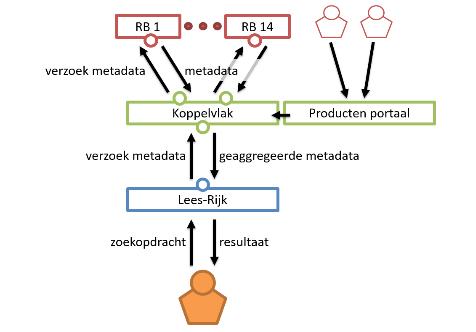 Lees-Rijk API aggregator and search engine, Logius